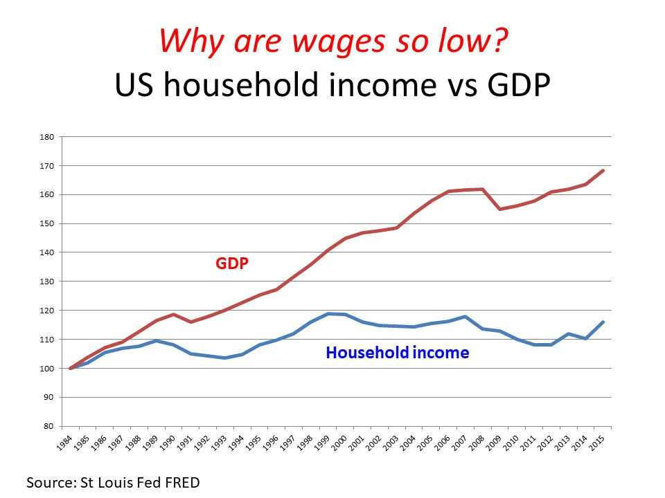 Graph showing growth in US household income vs GDP