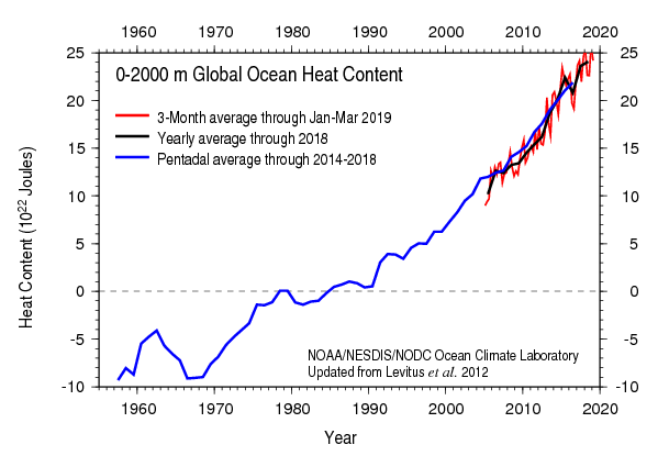 Graph of the heat content of the global oceans